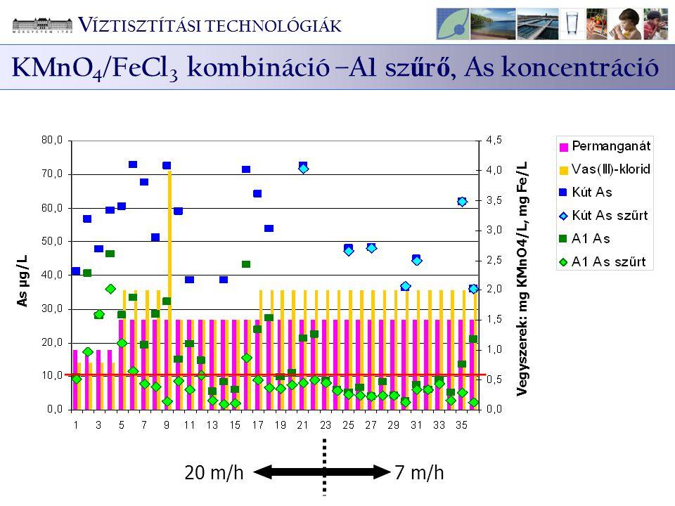KMnO4/FeCl3 kombináció –A1 szűrő, As koncentráció