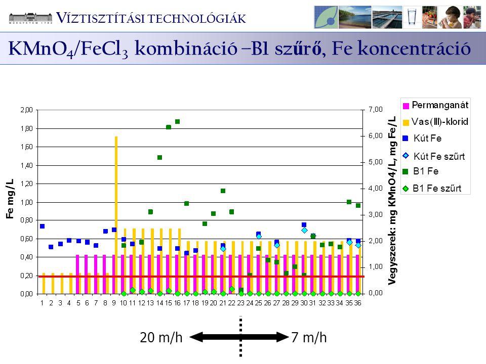 KMnO4/FeCl3 kombináció –B1 szűrő, Fe koncentráció