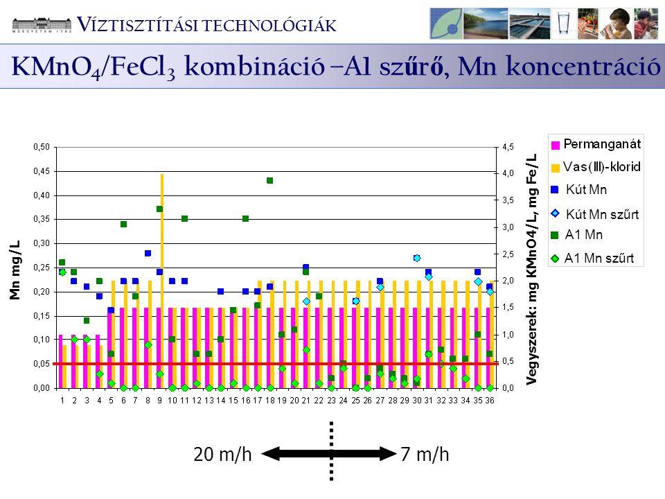 KMnO4/FeCl3 kombináció –A1 szűrő, Mn koncentráció