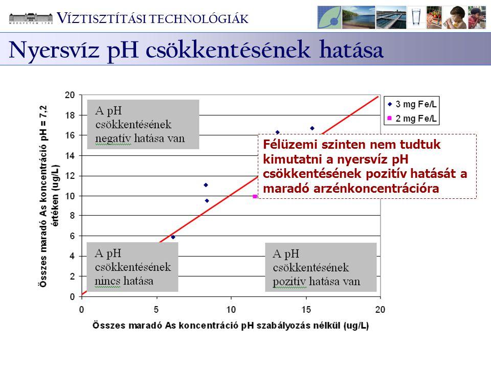 Nyersvíz pH csökkentésének hatása