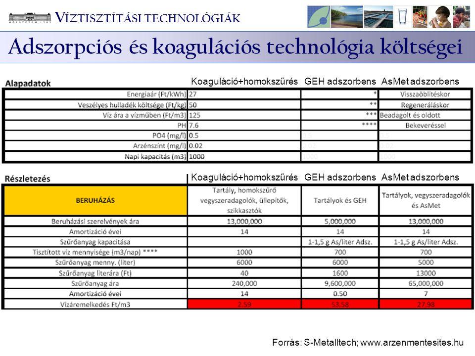 Adszorpciós és koagulációs technológia költségei