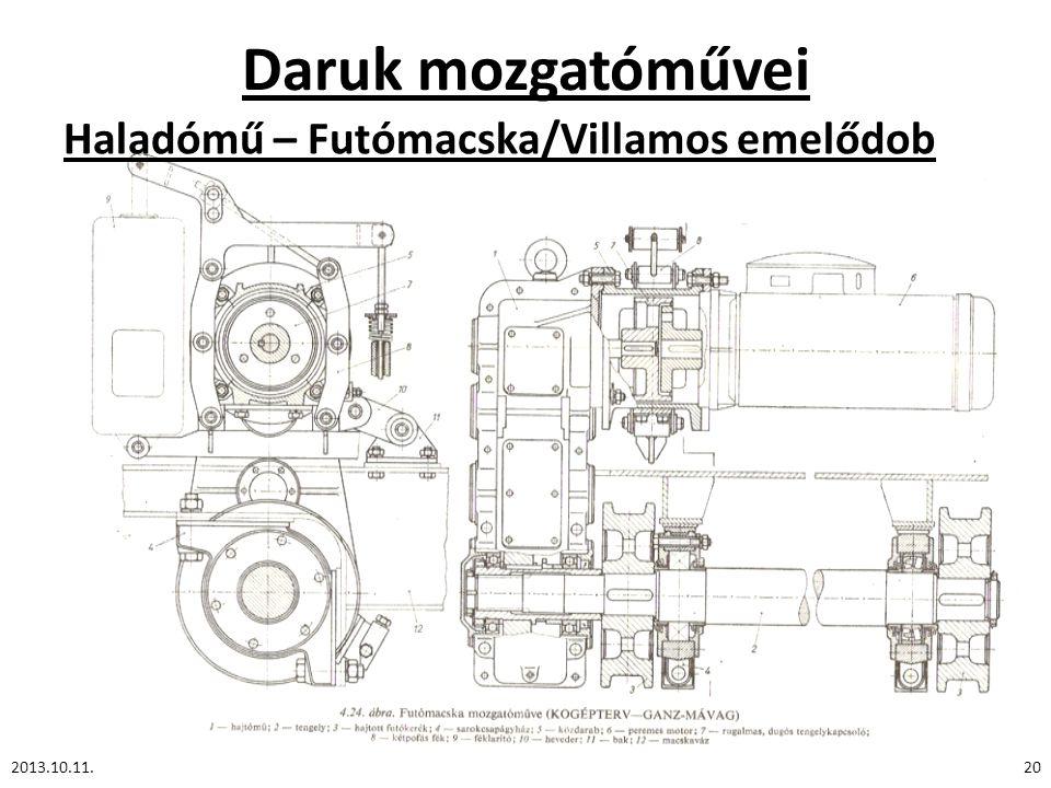Daruk mozgatóművei Haladómű – Futómacska/Villamos emelődob 2013.10.11.