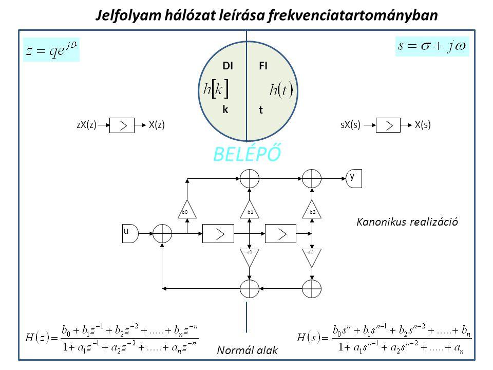 BELÉPŐ Jelfolyam hálózat leírása frekvenciatartományban DI FI k t