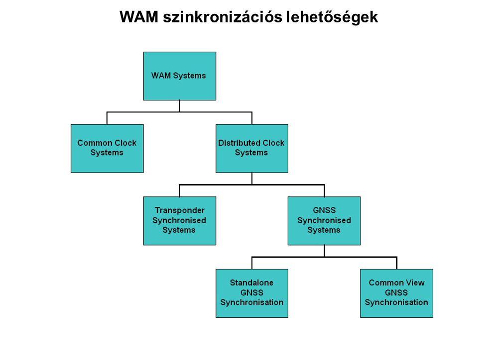 WAM szinkronizációs lehetőségek
