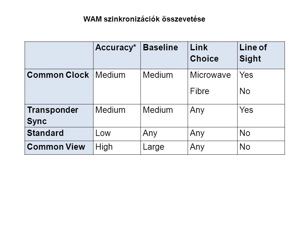 Accuracy* Baseline Link Choice Line of Sight Common Clock Medium