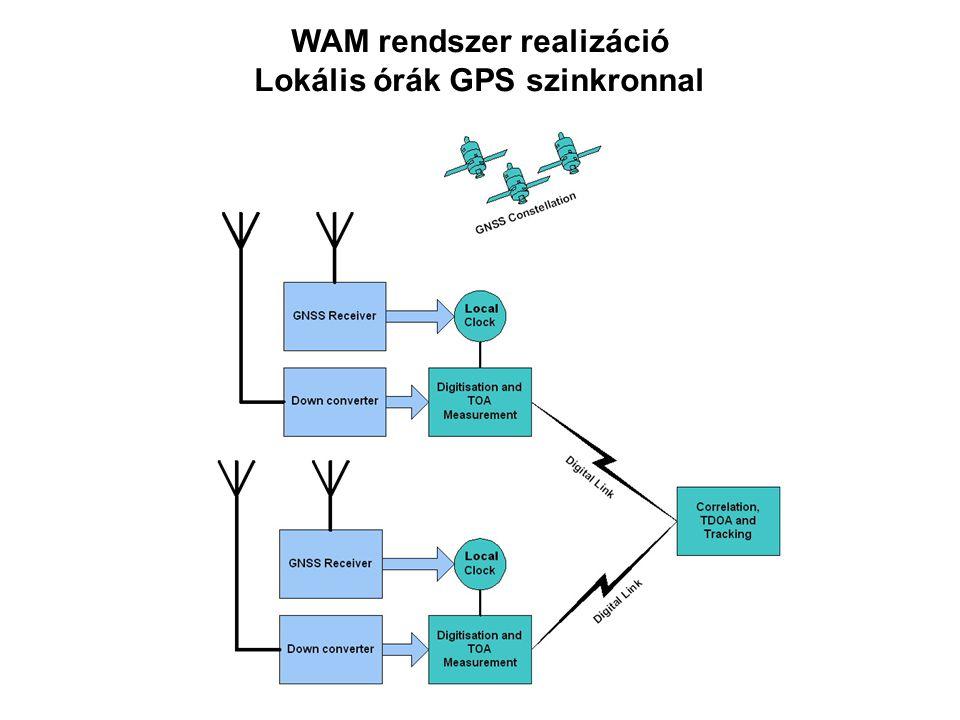 WAM rendszer realizáció Lokális órák GPS szinkronnal