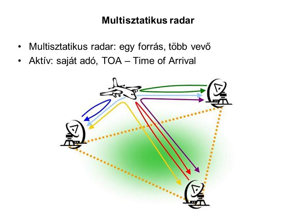 Multisztatikus radar Multisztatikus radar: egy forrás, több vevő.