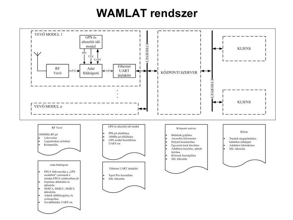 WAMLAT rendszer