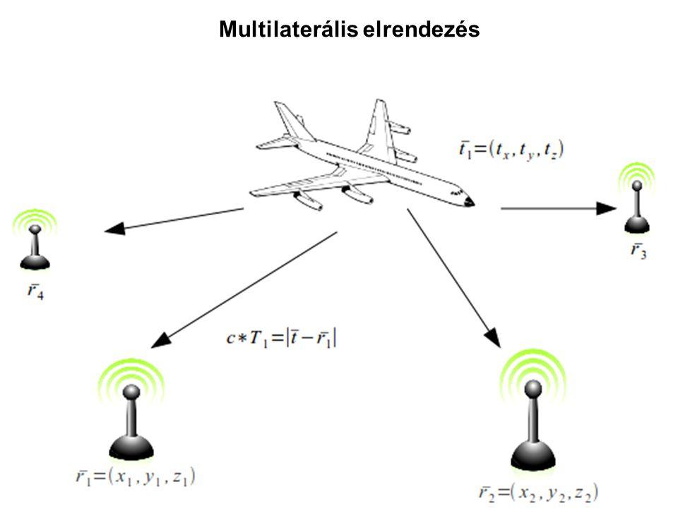 Multilaterális elrendezés