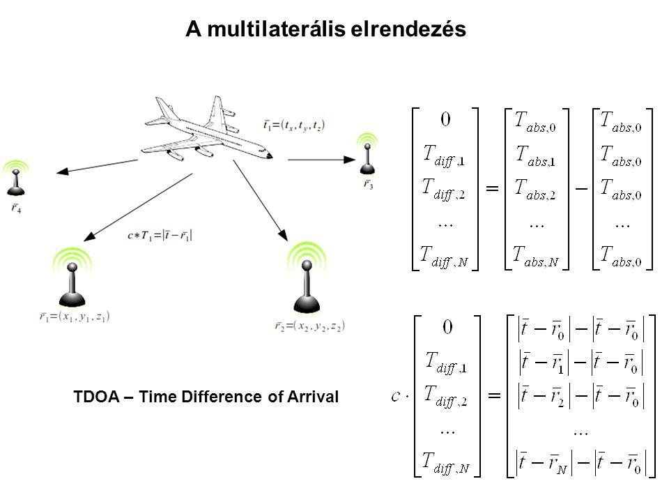 A multilaterális elrendezés
