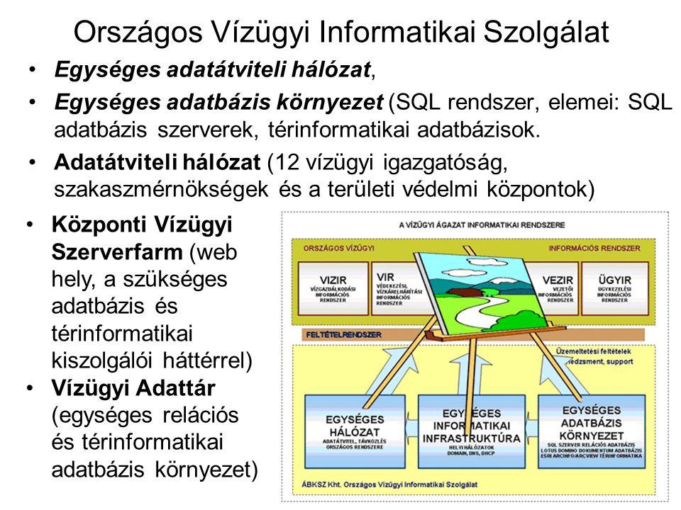 Országos Vízügyi Informatikai Szolgálat