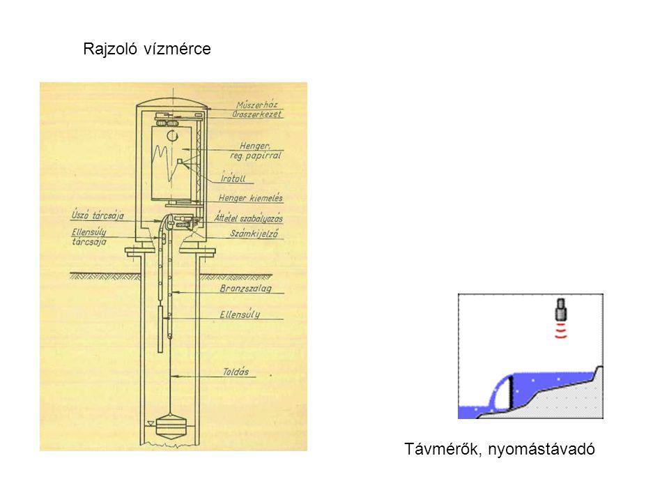 Rajzoló vízmérce Távmérők, nyomástávadó