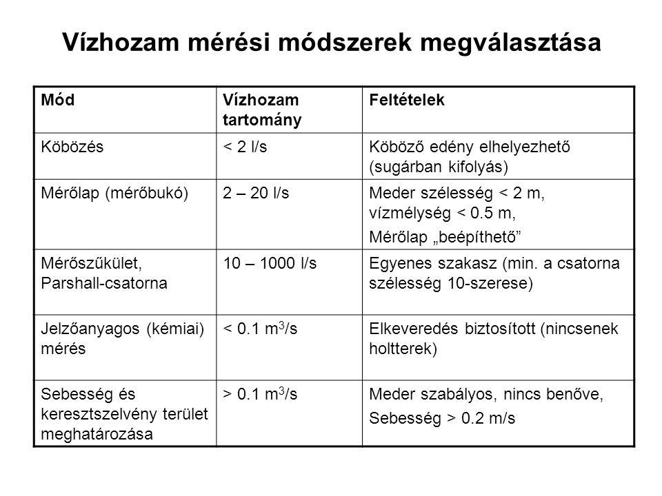 Vízhozam mérési módszerek megválasztása