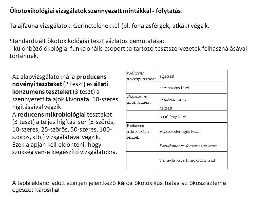 Ökotoxikológiai vizsgálatok szennyezett mintákkal - folytatás: