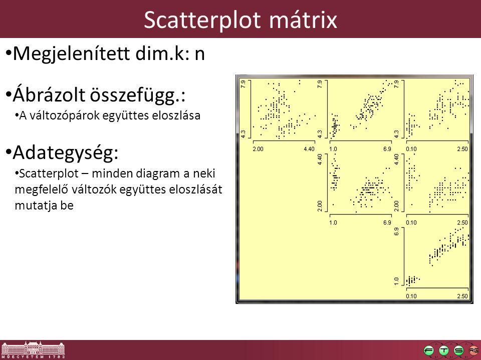 Scatterplot mátrix Megjelenített dim.k: n Ábrázolt összefügg.: