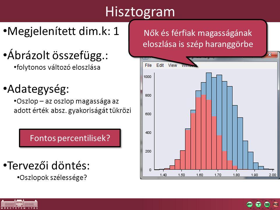 Nők és férfiak magasságának eloszlása is szép haranggörbe