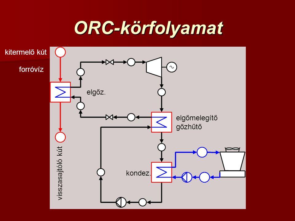 ORC-körfolyamat kitermelő kút forróvíz elgőz. elgőmelegítő gőzhűtő