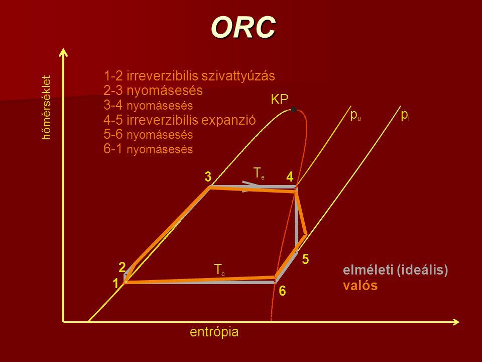 ORC 1-2 irreverzibilis szivattyúzás 2-3 nyomásesés KP 3-4 nyomásesés p