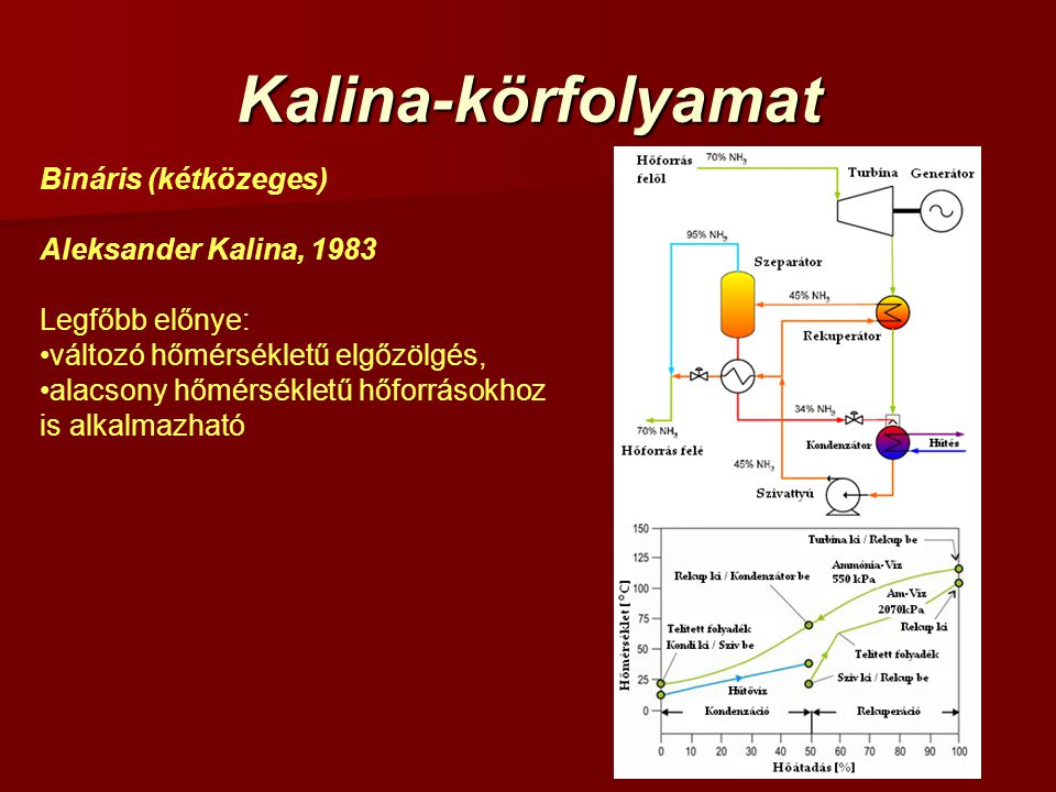 Kalina-körfolyamat Bináris (kétközeges) Aleksander Kalina, 1983