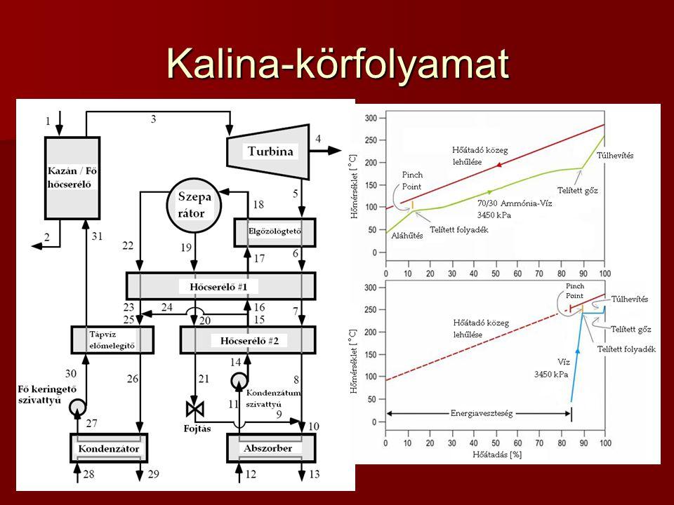 Kalina-körfolyamat