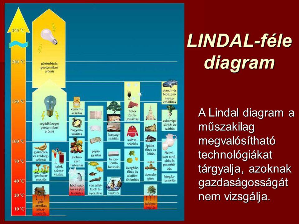 LINDAL-féle diagram A Lindal diagram a műszakilag megvalósítható technológiákat tárgyalja, azoknak gazdaságosságát nem vizsgálja.