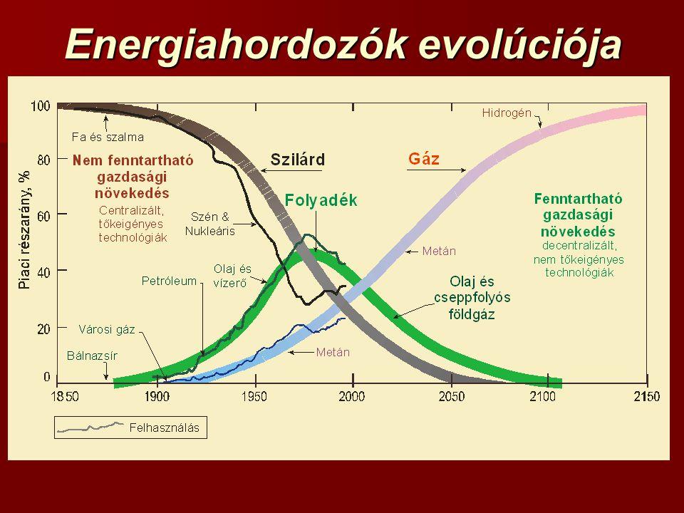 Energiahordozók evolúciója