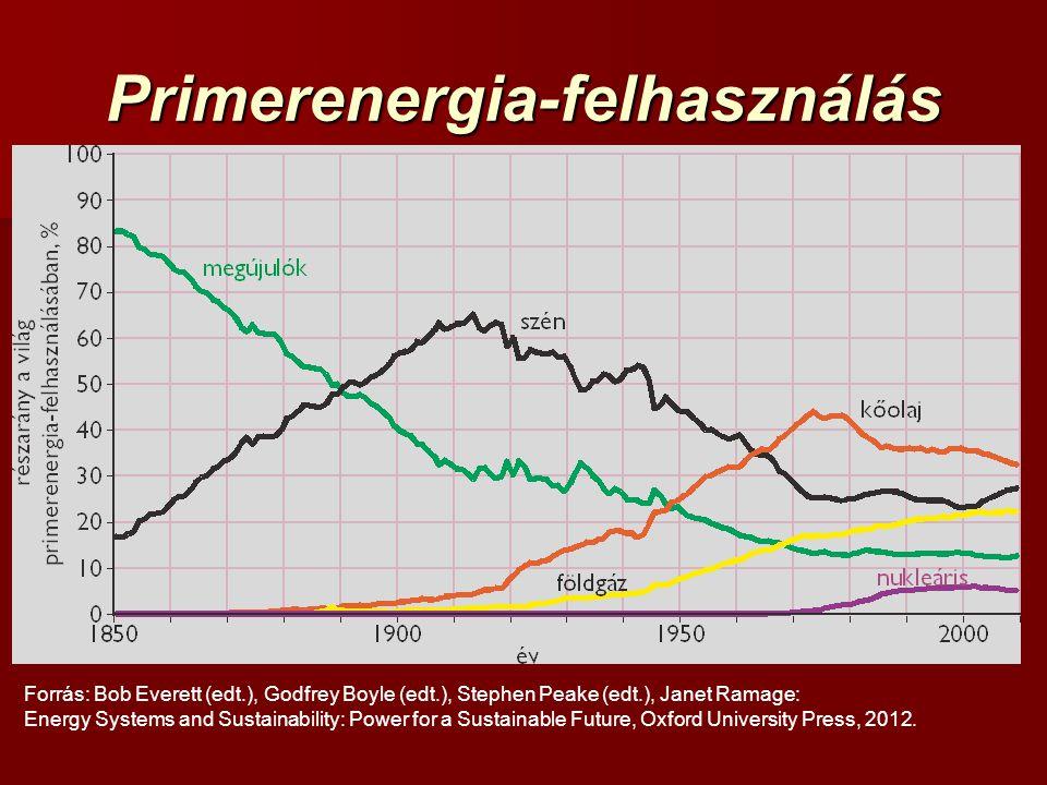 Primerenergia-felhasználás