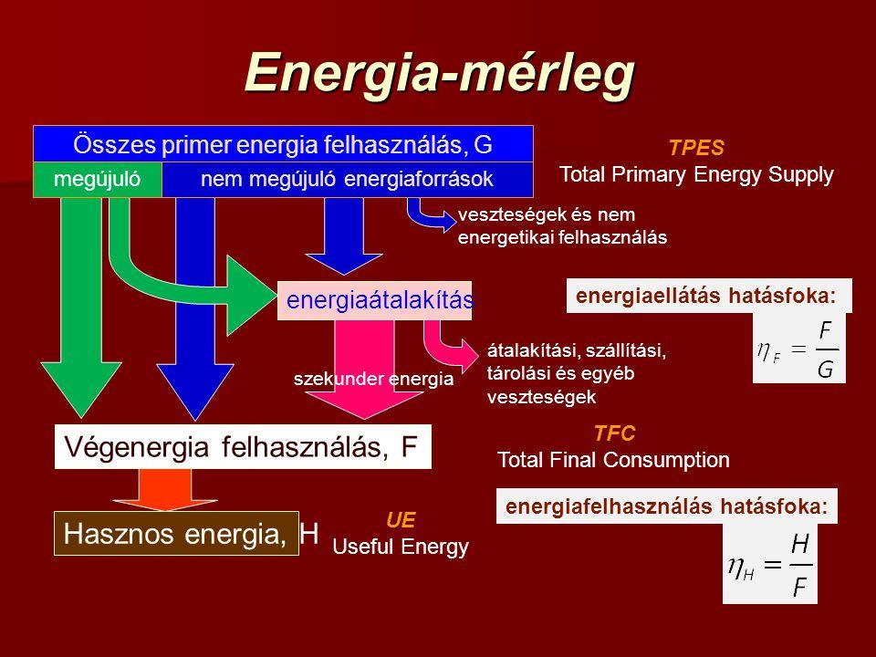 Energia-mérleg Végenergia felhasználás, F Hasznos energia, H