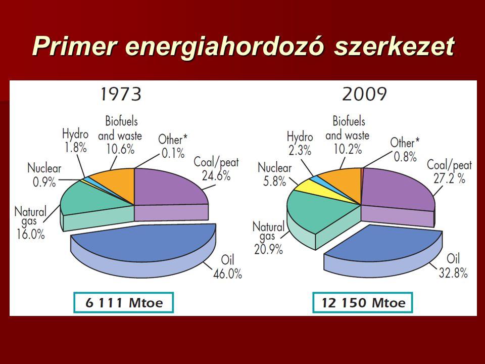 Primer energiahordozó szerkezet
