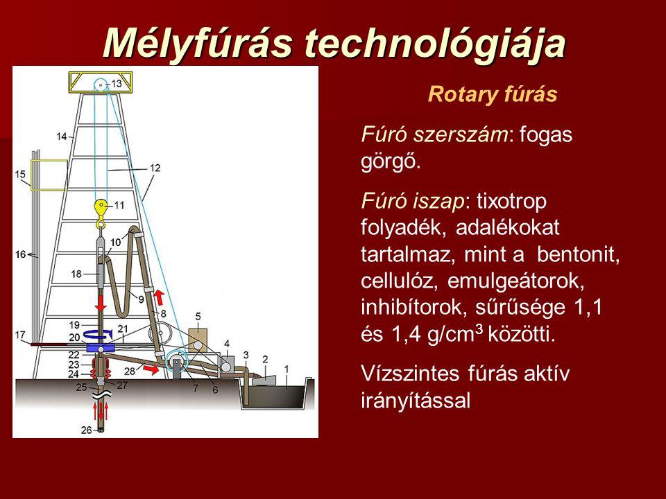 Mélyfúrás technológiája