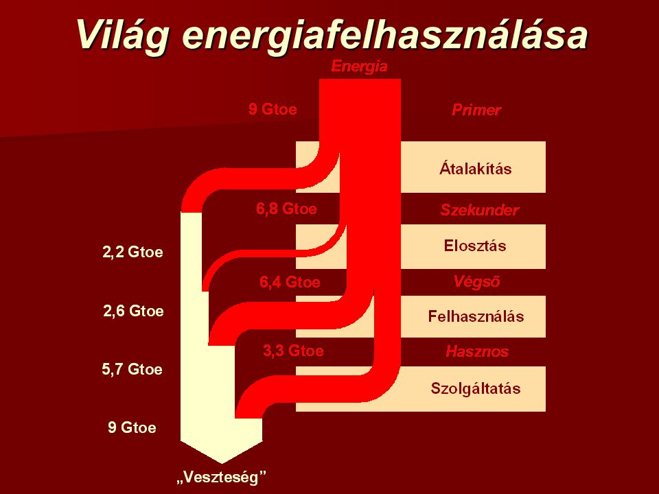 Világ energiafelhasználása