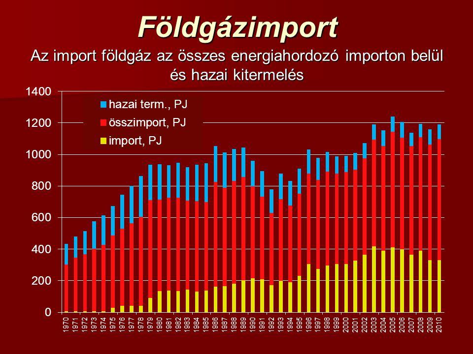 Földgázimport Az import földgáz az összes energiahordozó importon belül és hazai kitermelés