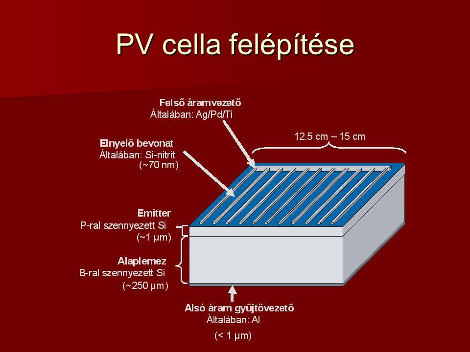 PV cella felépítése