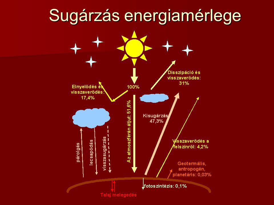 Sugárzás energiamérlege