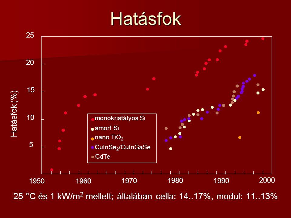 25 °C és 1 kW/m2 mellett; általában cella: 14..17%, modul: 11..13%