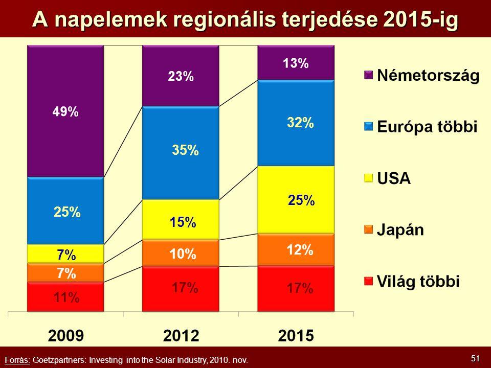 A napelemek regionális terjedése 2015-ig