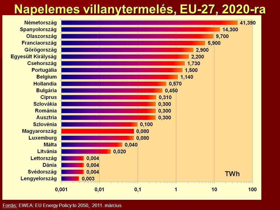 Napelemes villanytermelés, EU-27, 2020-ra