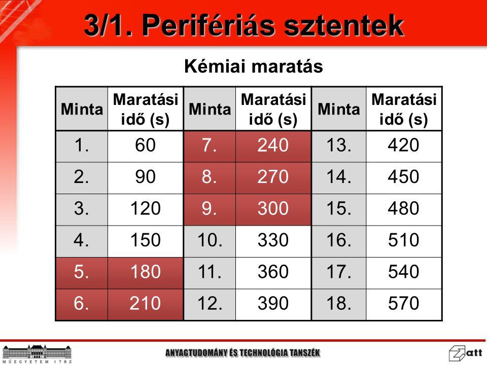 3/1. Perifériás sztentek Kémiai maratás 1. 60 7. 240 13. 420 2. 90 8.