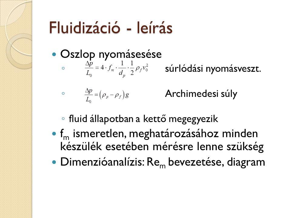 Fluidizáció - leírás Oszlop nyomásesése