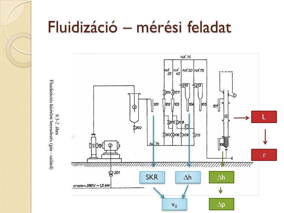 Fluidizáció – mérési feladat