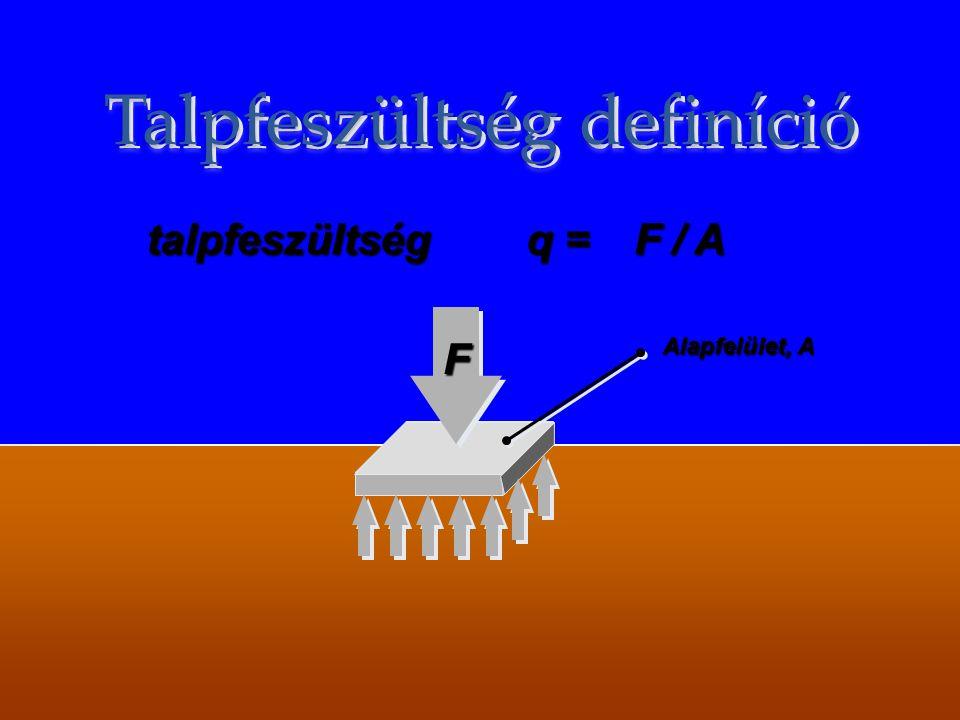 Talpfeszültség definíció