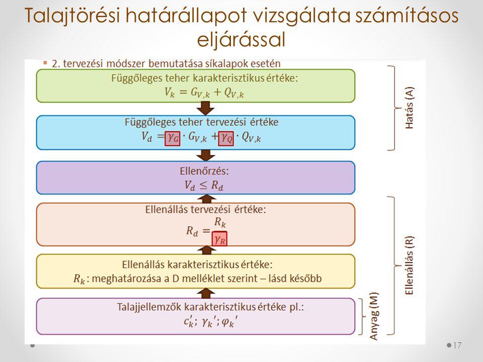 Talajtörési határállapot vizsgálata számításos eljárással