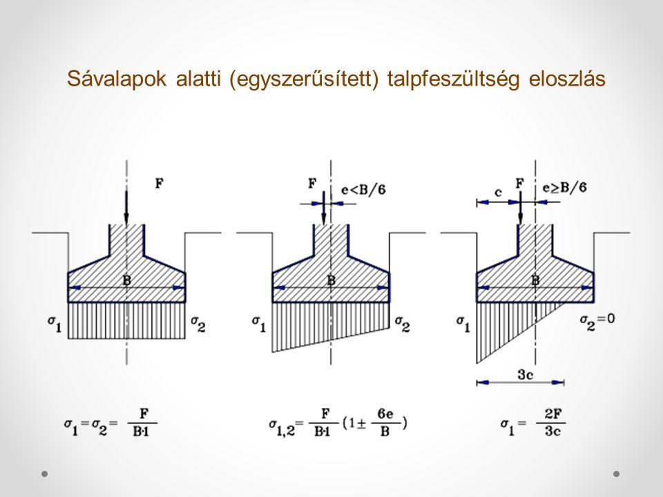 Sávalapok alatti (egyszerűsített) talpfeszültség eloszlás