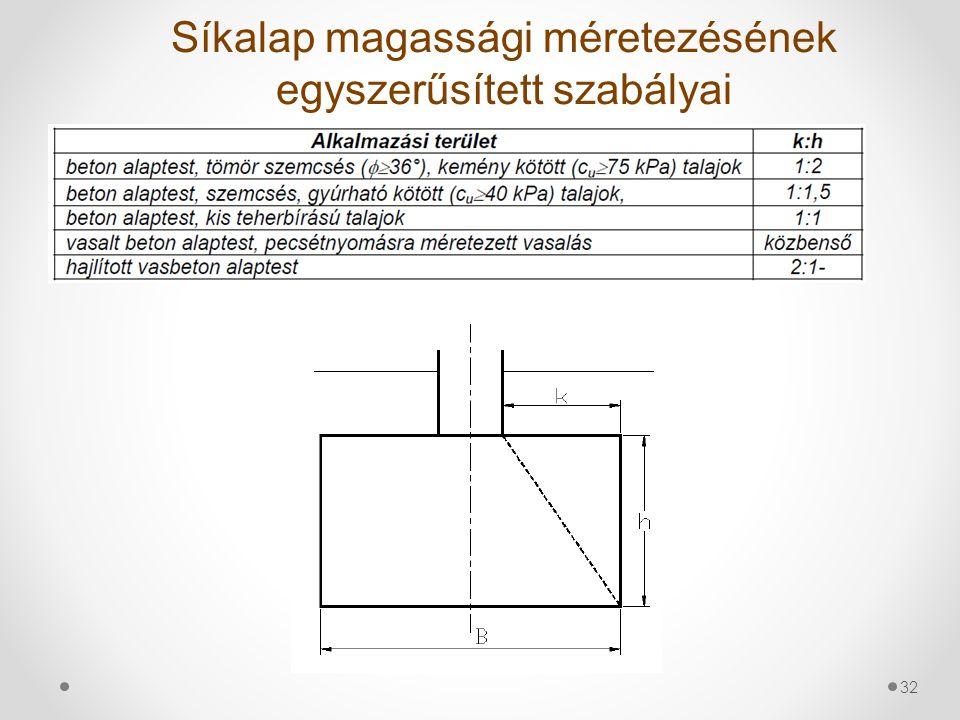 Síkalap magassági méretezésének egyszerűsített szabályai