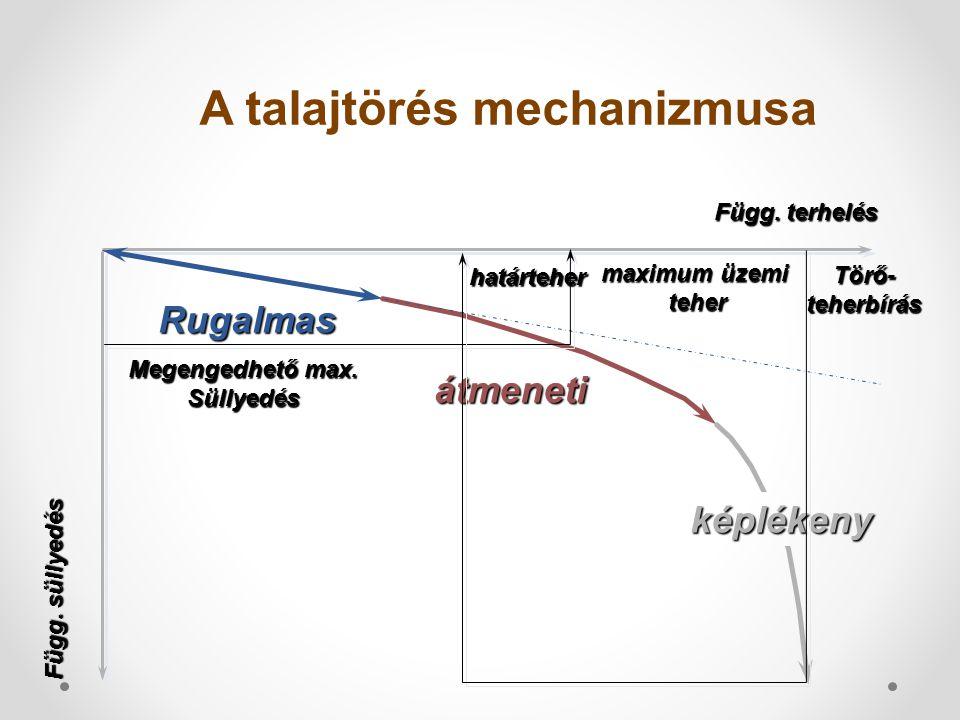 A talajtörés mechanizmusa