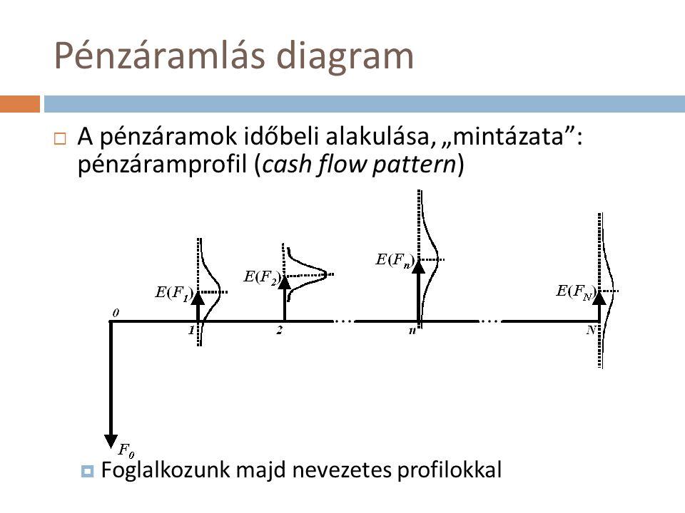 """Pénzáramlás diagram A pénzáramok időbeli alakulása, """"mintázata : pénzáramprofil (cash flow pattern)"""