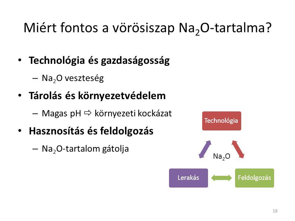 Miért fontos a vörösiszap Na2O-tartalma