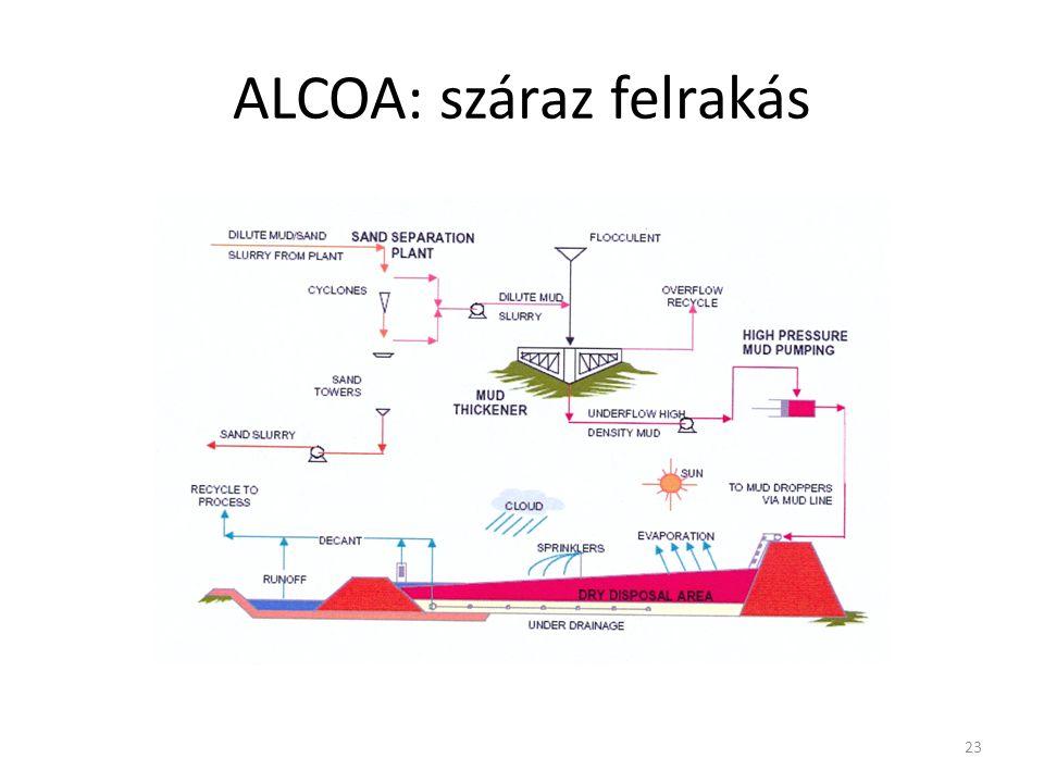 ALCOA: száraz felrakás