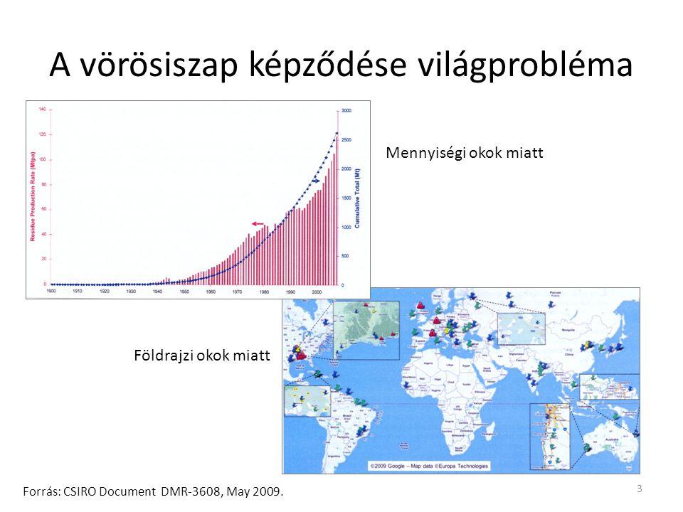 A vörösiszap képződése világprobléma