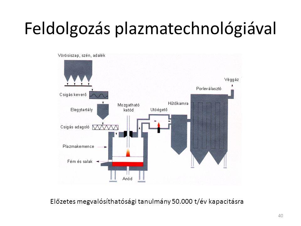 Feldolgozás plazmatechnológiával